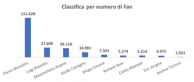 Classifica per numero di fan