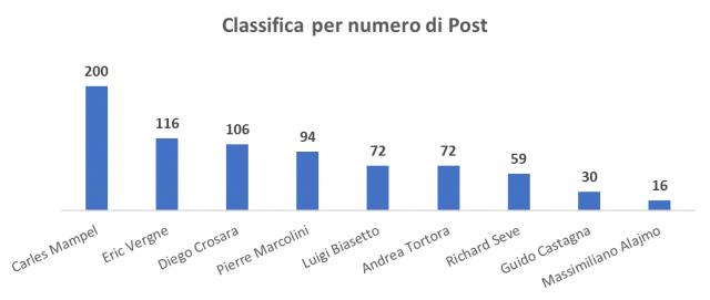 Classifica per numero di post