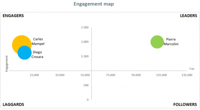 Engagement map – Nb: le dimensioni della bolla rappresentano il numero di contenuti postati