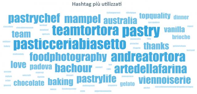 Hashtag più utilizzati – Aprile 2018