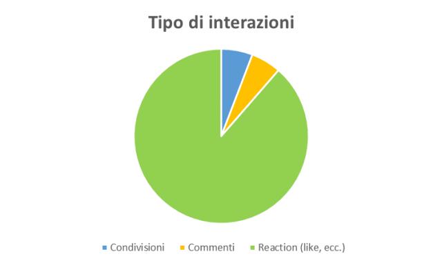 Tipo di interazioni