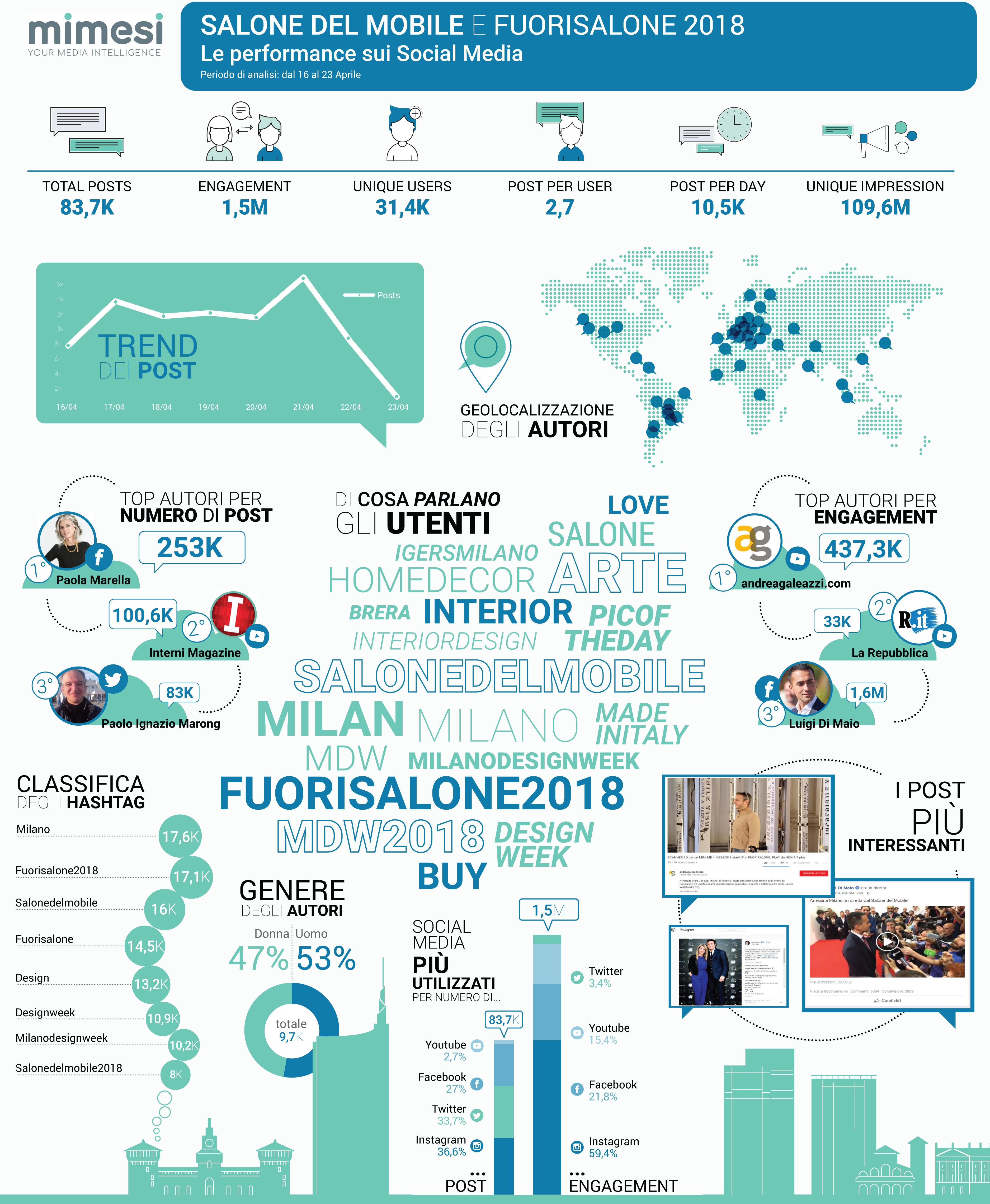 infografica-design-week