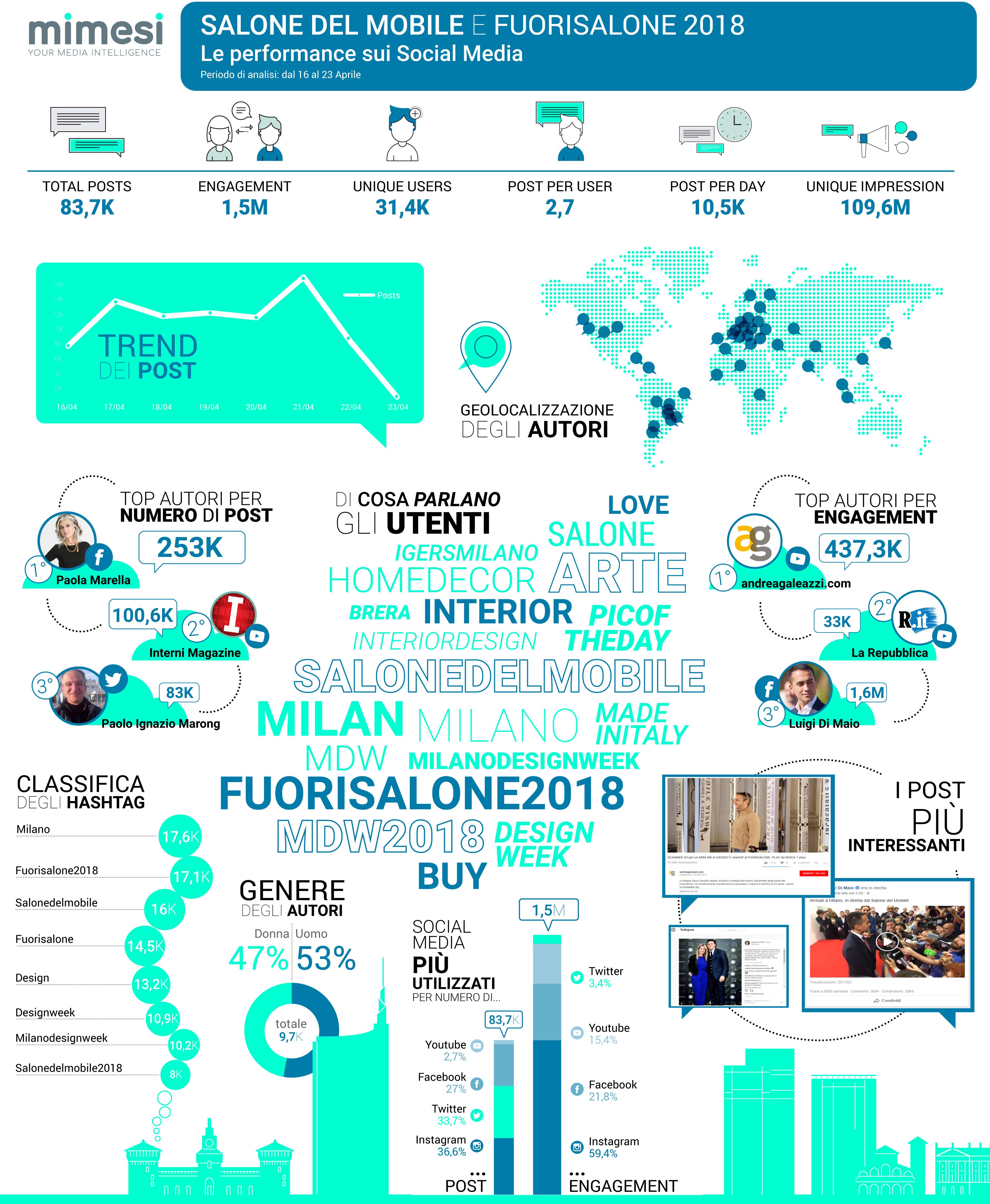 infografica-salone-del-mobile-def