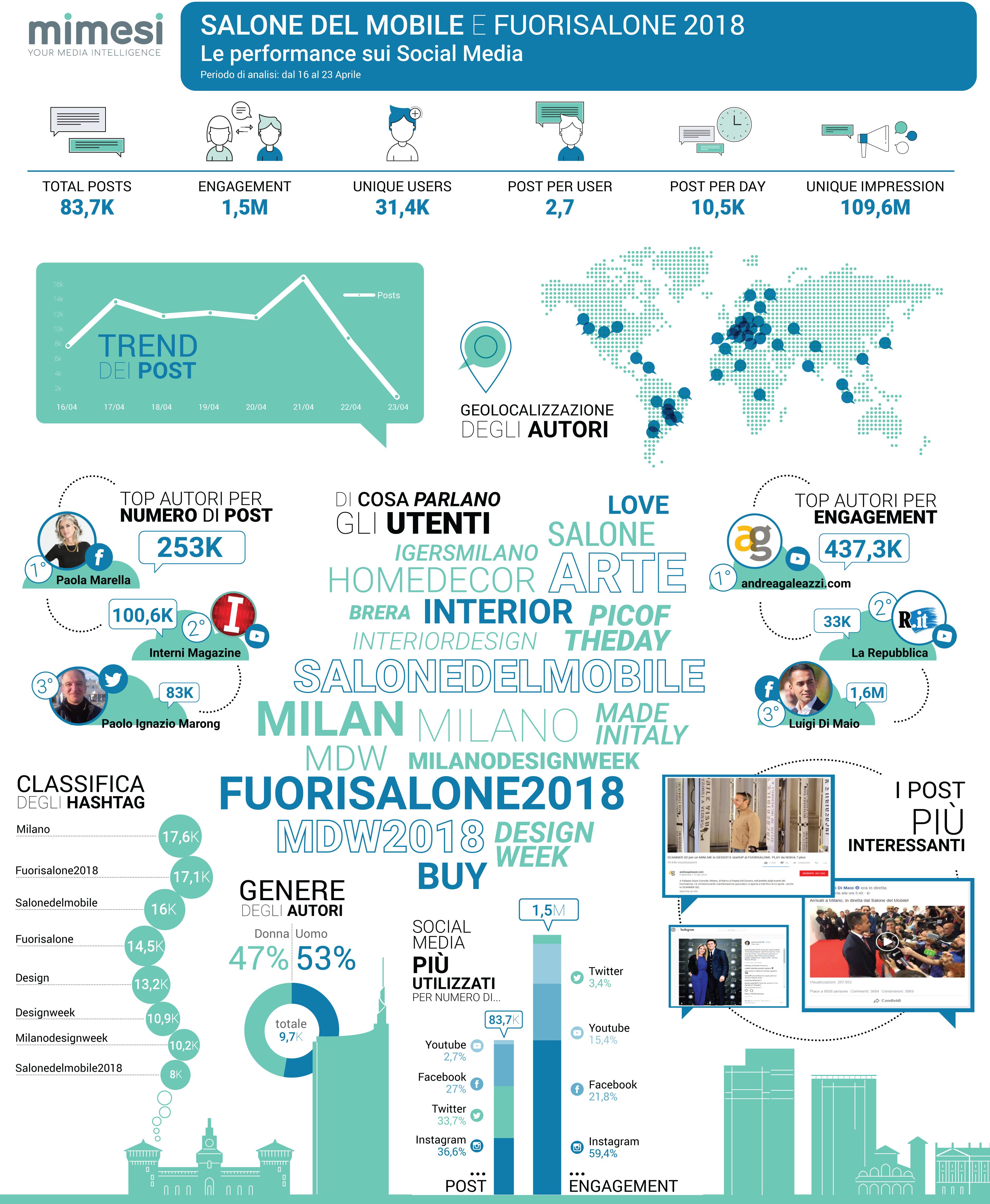 milano-design-week-infografica