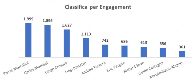 Classifica per engagement