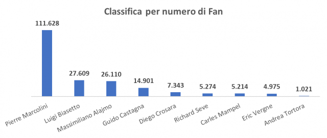 Classifica per numero di fan
